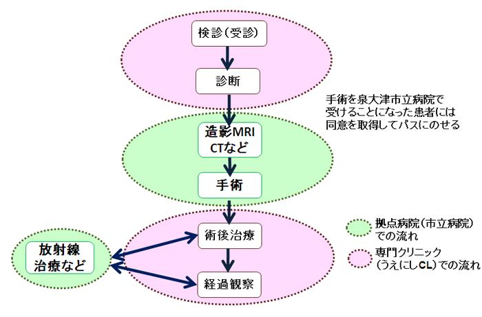 当院における連携の流れ